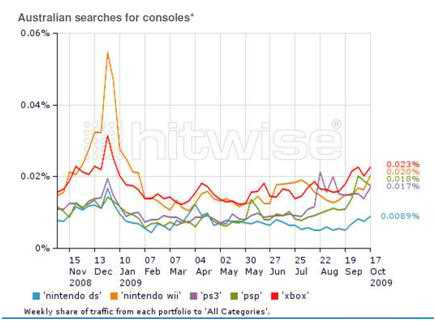 Hitwise Electronics Search Trends