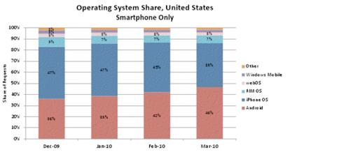 Operating System Share in US