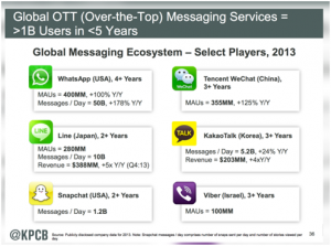 Global Messaging Services