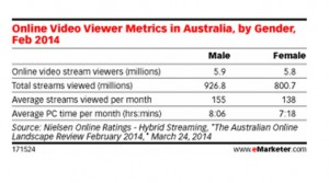 Australian Online Video Viewers
